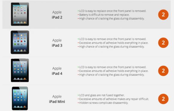 iFixit iPad ranking