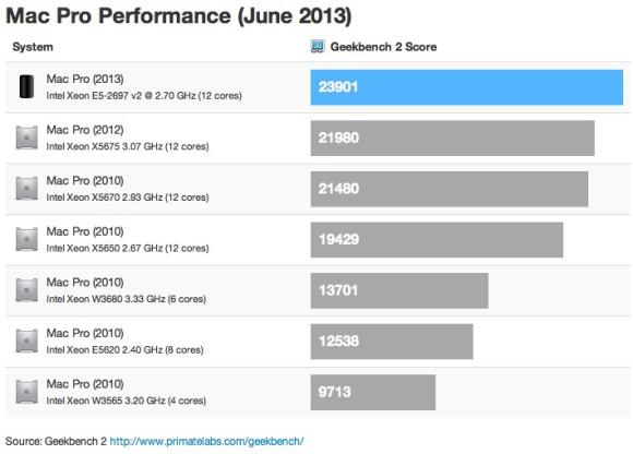 mac_pro_2013_geekbench_comparação