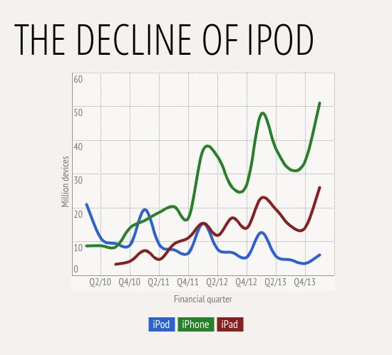 grafico declinio ipod
