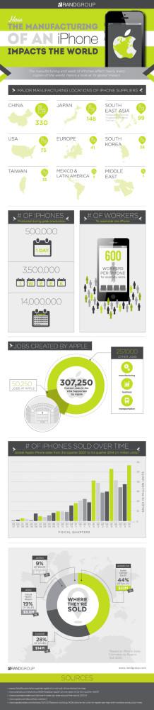 infográfico-fabricacao-iphone