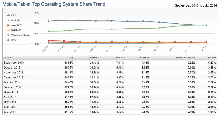 iOS global usage
