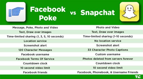 poke compare