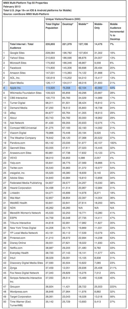 comScore-top-50-sites 2013