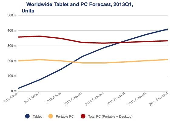 IDC Tablet 2013