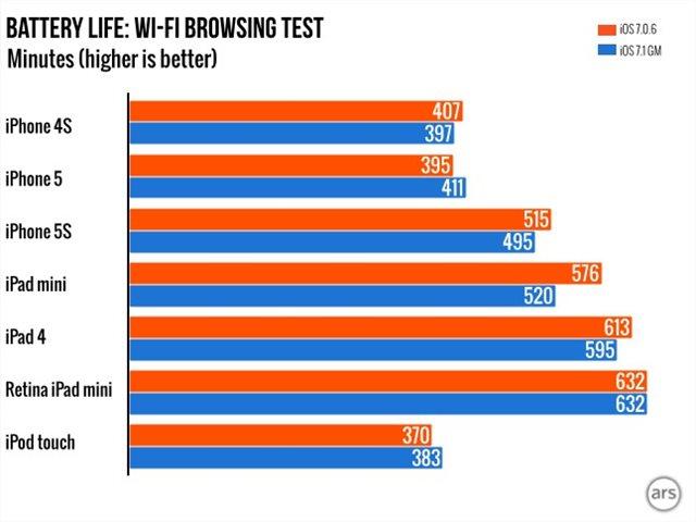 Resultados do testes realizados pelo ArsTechinca sobre a duração da bateria
